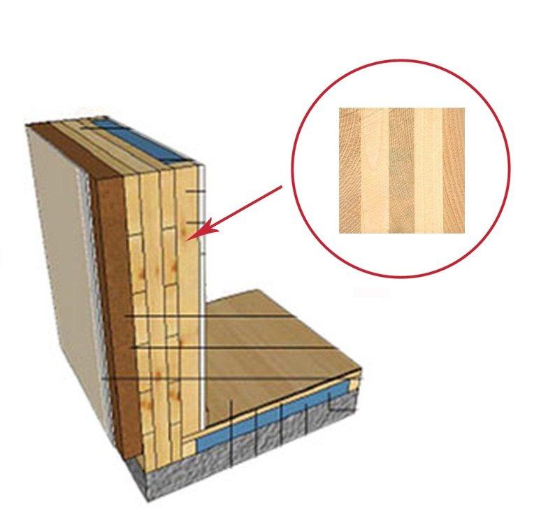 Parete cartongesso telaio legno la scelta giusta for Telaio della finestra progetta il design della casa